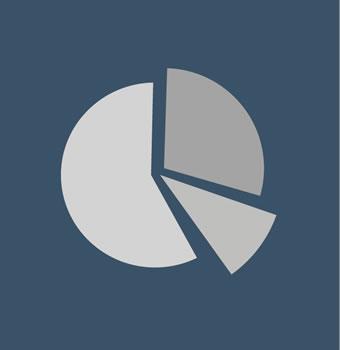 Gráficos da Despesa Orçamentária